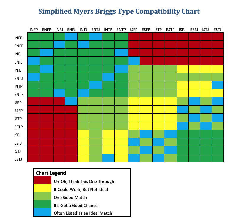 Simplified MBTI Compatibility Chart