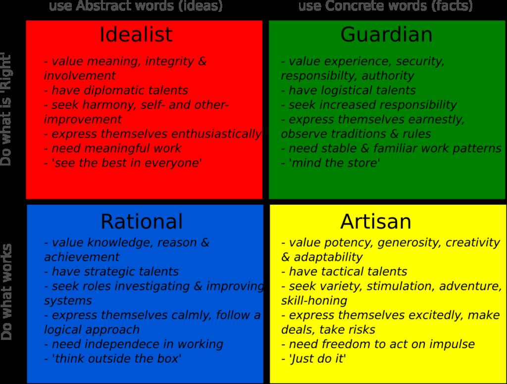 datw overview idealist guardian rational artisan